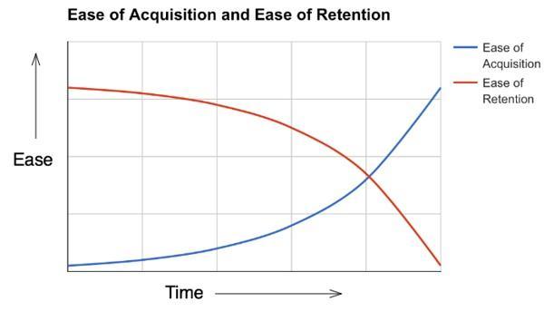 Зависимость простоты привлечения и удержания клиентов от времени