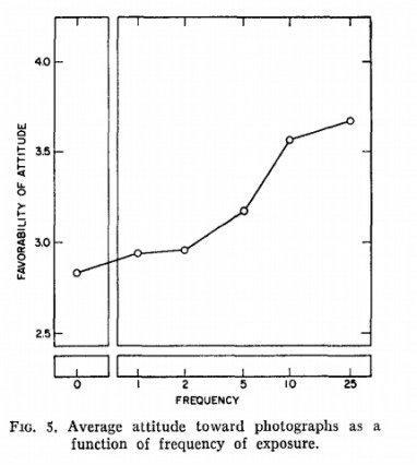 Типичная реакция на фотографии в зависимости от частоты демонстрации