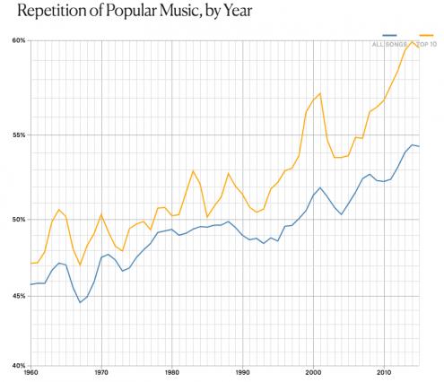 Повторяемость в поп-музыке от года к году. Благодаря повторению, появляются хиты в музыке и UX