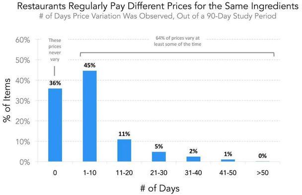 Иллюстрация к статье: Разная цена на один товар: кейс на примере ресторанного бизнеса