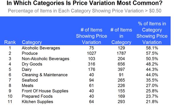 В топе — алкогольные (почти 60% товаров в этой категории показали изменения) и безалкогольные напитки.