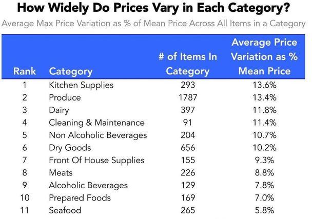 Исследователи также решили обобщить данные о колебаниях цены по категориям.