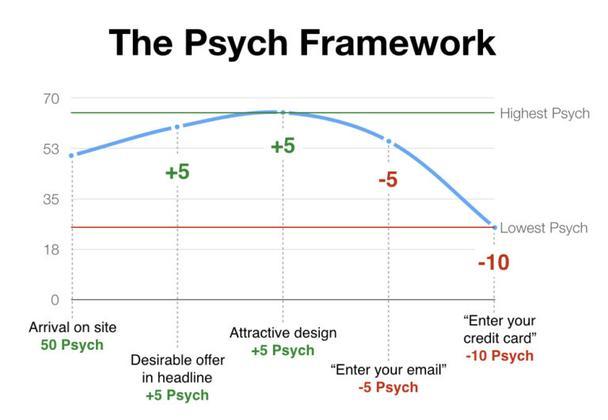 Иллюстрация к статье: Новый подход к психологии пользователей для повышения конверсии