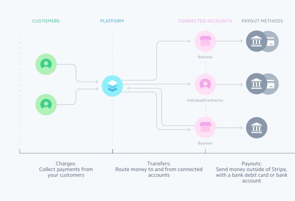 Relay — инструмент, упрощающий продажу товаров в сторонних приложениях.