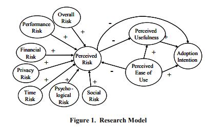 Рисунок 1. Исследовательская модель.
