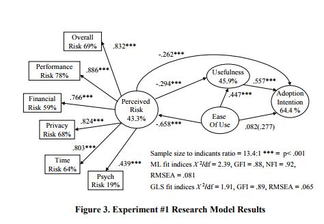Рисунок 3. Результаты эксперимента #1 с полученными процентными значениями влияния аспектов (факторов) на намерение принятия.