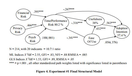 Рисунок 4. Окончательная структурная модель эксперимента #3.