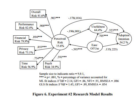 Рисунок 6. Результаты, полученные при помощи исследовательской модели в ходе эксперимента #2.
