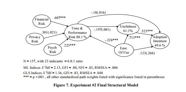 Рисунок 7. Окончательная структурная модель эксперимента #2.