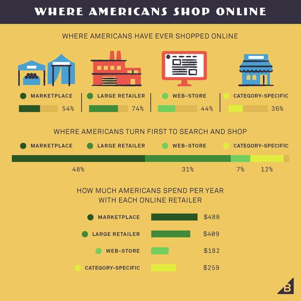 Онлайн-магазины vs. крупные ритейлеры vs. биржи товаров
