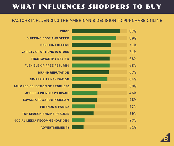 Что влияет на покупательские решения (факторы, оказывающие влияние на решения американцев о покупках в Сети)
