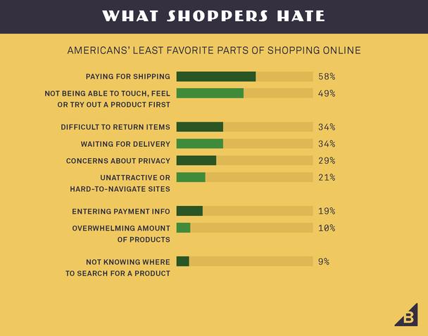 Что покупатели ненавидят (наименее привлекательные стороны онлайн-шопинга, по мнению американцев)