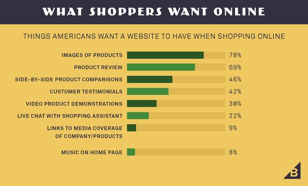Что американцы хотят видеть на сайте во время онлайн-шопинга