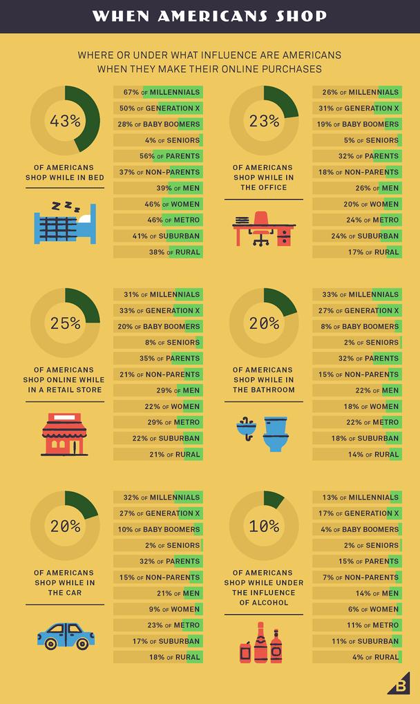 Где находятся американцы и под влиянием чего, когда делают покупки в сети