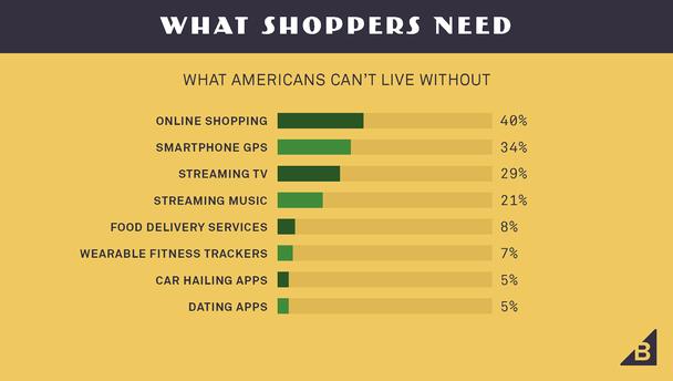 Что нужно покупателям (без чего не могут жить американцы)