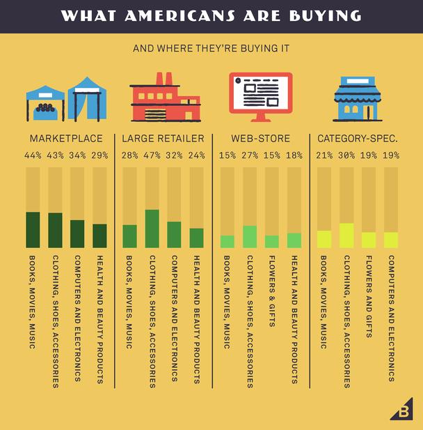 Что и где покупают американцы