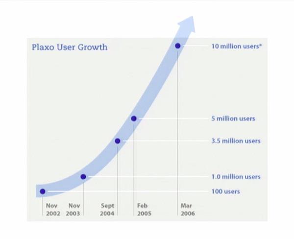 Рост количества пользователей Plaxo с 2002 по 2006 гг.