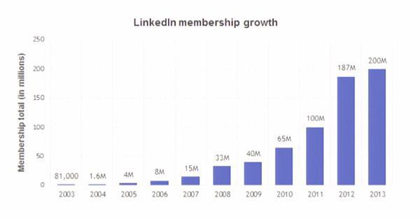 Рост количества клиентов LinkedIn с 2003 по 2013 гг. Шкала по вертикали: общее количество клиентов (в млн.)