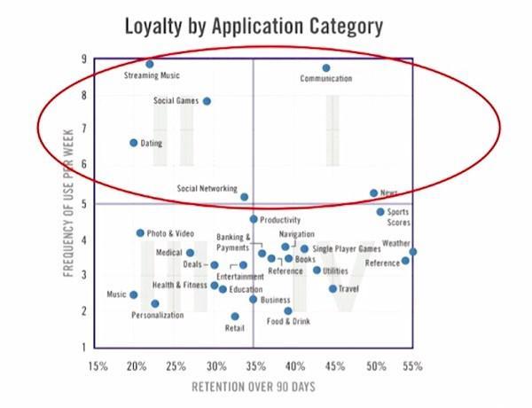 Уровень лояльности пользователей к различным категориям мобильных приложений