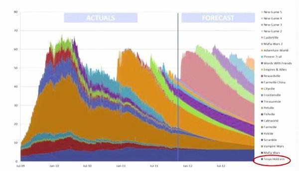 график, демонстрирующий количество ежемесячно активных пользователей онлайн-игр Zynga
