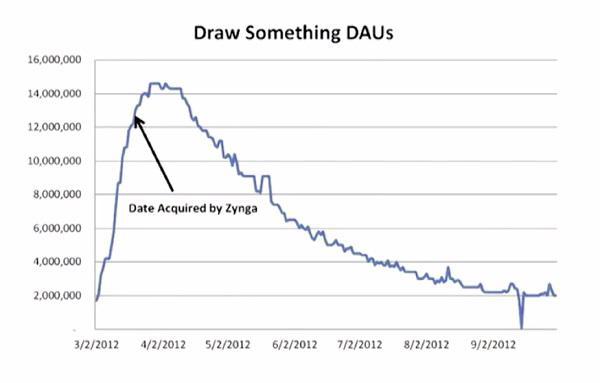 Количество ежедневно активных пользователей игры Draw Something с течением времени