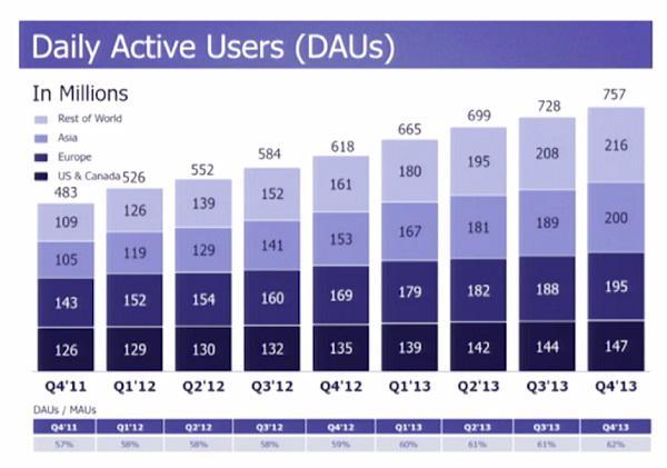 Количество ежедневно активных пользователей (в млн) Facebook с 2011 по 2013 гг.