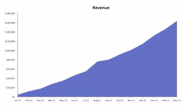 график для гипотетический компании, демонстрирующий довольно хороший рост прибыли