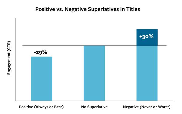 Преобладание позитивных и негативных посланий в заголовках.