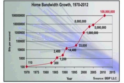 Скорость передачи данных в домашней сети, 1970-2012 гг.
