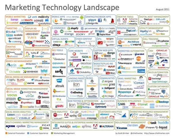 Ландшафт маркетинговых технологий