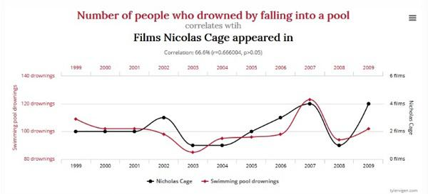 Количество людей, утонувших в бассейне (коричневый график) коррелирует с количеством фильмов с Николасом Кейджем (черный график)
