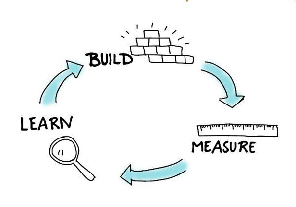 Цикл проверки гипотез «создать-оценить-научиться» (Build, Measure, Learn)