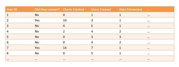 ID пользователя, конвертировался он или нет, количество созданных графиков, количество добавленных пользователей, количество присоединенных данных, и т.д.