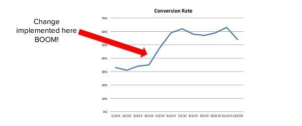Рост коэффициента конверсии RJMetrics, 2013 г.