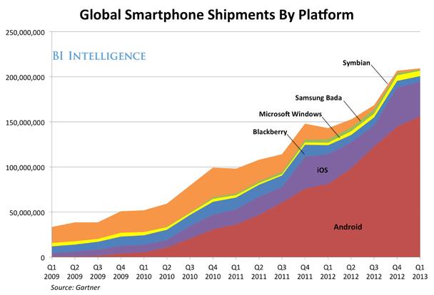 Мировые поставки смартфонов на различных платформах