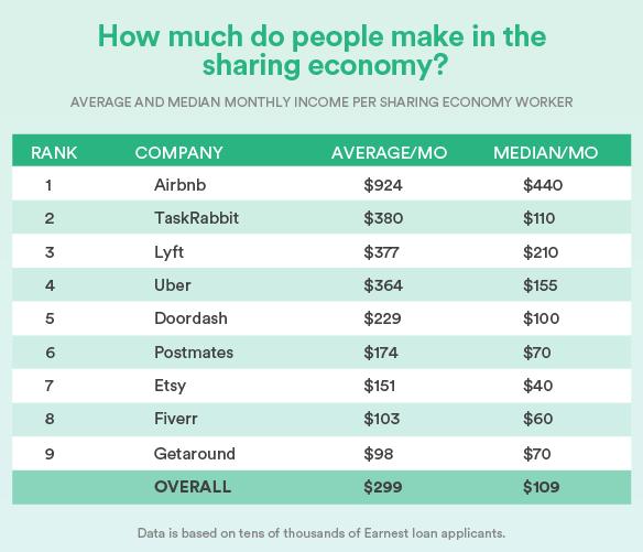 Средний и медианный ежемесячный доход на работника