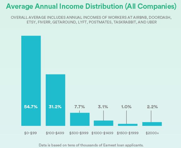 Среднее годовое распределение доходов
