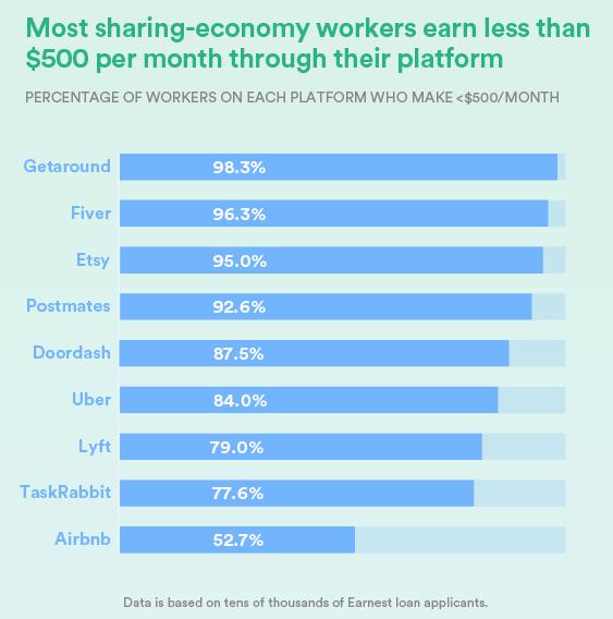 Процент работников каждой платформы, зарабатывающих меньше $500 в месяц