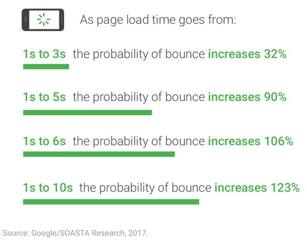 Google объявил новые требования к скорости загрузки мобильных сайтов