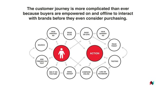Путь покупателя стал сложнее, чем когда-либо, потому что покупатели способны взаимодействовать с брендами онлайн и оффлайн еще до того, как у них возникнет даже мысль о покупке