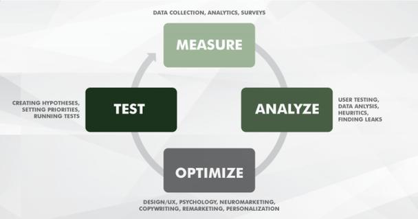 Тестирование — измерение результатов — анализ — оптимизация.