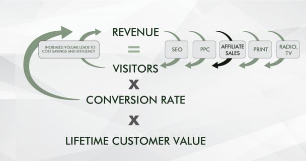 Пожизненная ценность клиента (Lifetime Customer Value) Х Коэффициент конверсии Х Количество посетителей=доход.