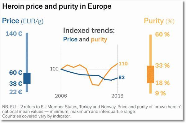 отчет о стоимости и чистоте героина, распространяемого в Европе