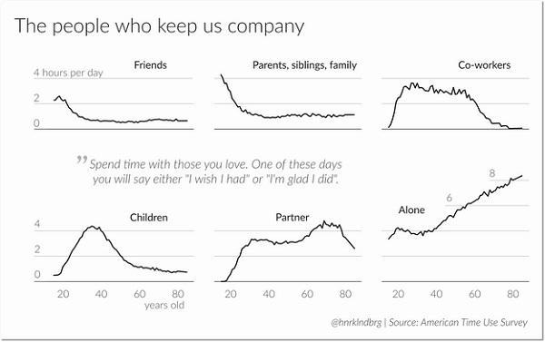 пример с многолетним исследованием об использовании времени американцами (с 2003 по 2015 год)