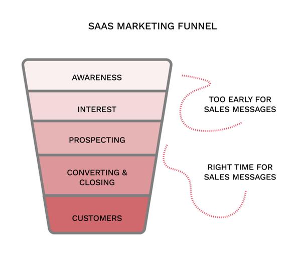 Первые две стадии (остведомленность и интерес) — слишко рано для продающих сообщений.