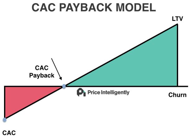 Показатель CPA (Cost per Action) должен быть в 3 раза ниже, чем LTV