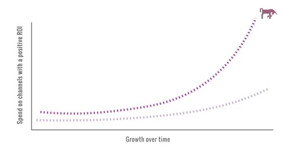 После того как вы нашли идеальный канал роста, используйте весь его потенциал
