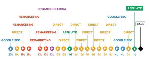 Пример карты путешествия клиента: от Google SEO до продажи.