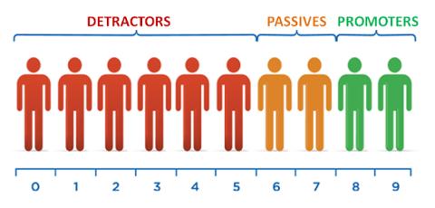 Индекс лояльности (Net Promoter Score, NPS)