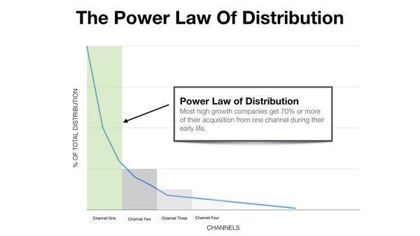 Иллюстрация к статье: Как product/channel fit может разрушить вашу стратегию роста?